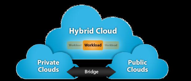 Hybrid-Cloud