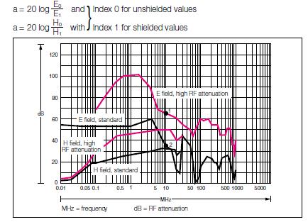 rittal-attenuation-diagram
