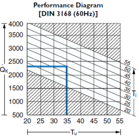 Performance of Rittal TopTherm units.