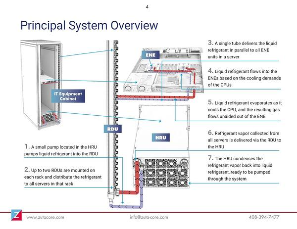 Rittal and ZutaCore direct to chip cooling solution