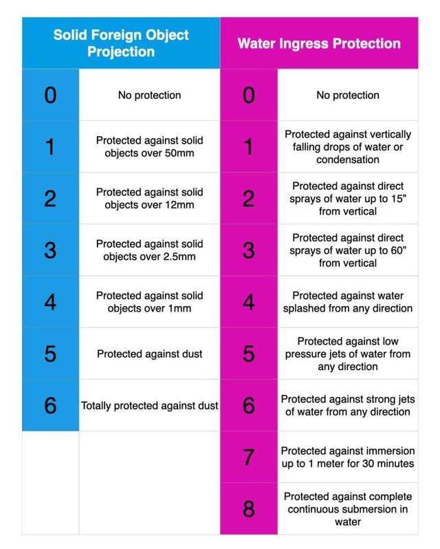 IP server room enclosure ratings chart
