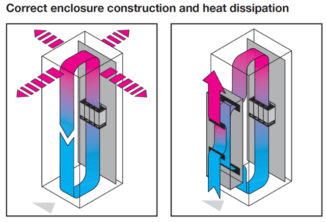 Considerations for Industrial Enclosure Cooling